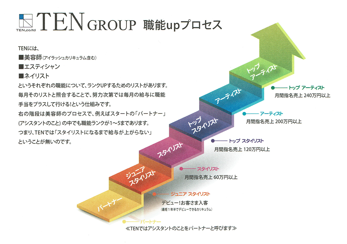 TEN GROUP 職能UPプロセス